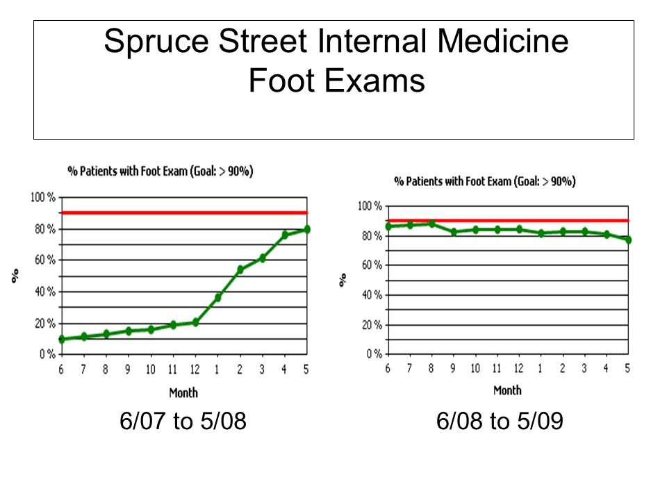 Spruce Street Internal Medicine Foot Exams 6/07 to 5/086/08 to 5/09