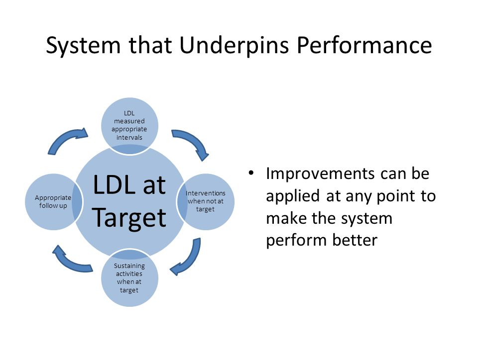 System that Underpins Performance LDL at Target LDL measured appropriate intervals Intervention s when not at target Sustaining activities when at target Appropriate follow up Improvements can be applied at any point to make the system perform better