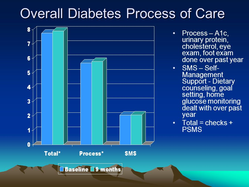 Overall Diabetes Process of Care Process – A1c, urinary protein, cholesterol, eye exam, foot exam done over past year SMS – Self- Management Support - Dietary counseling, goal setting, home glucose monitoring dealt with over past year Total = checks + PSMS