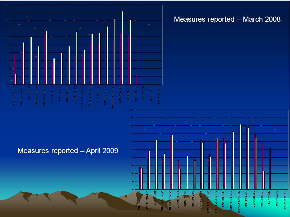 Measures reported – March 2008 Measures reported – April 2009