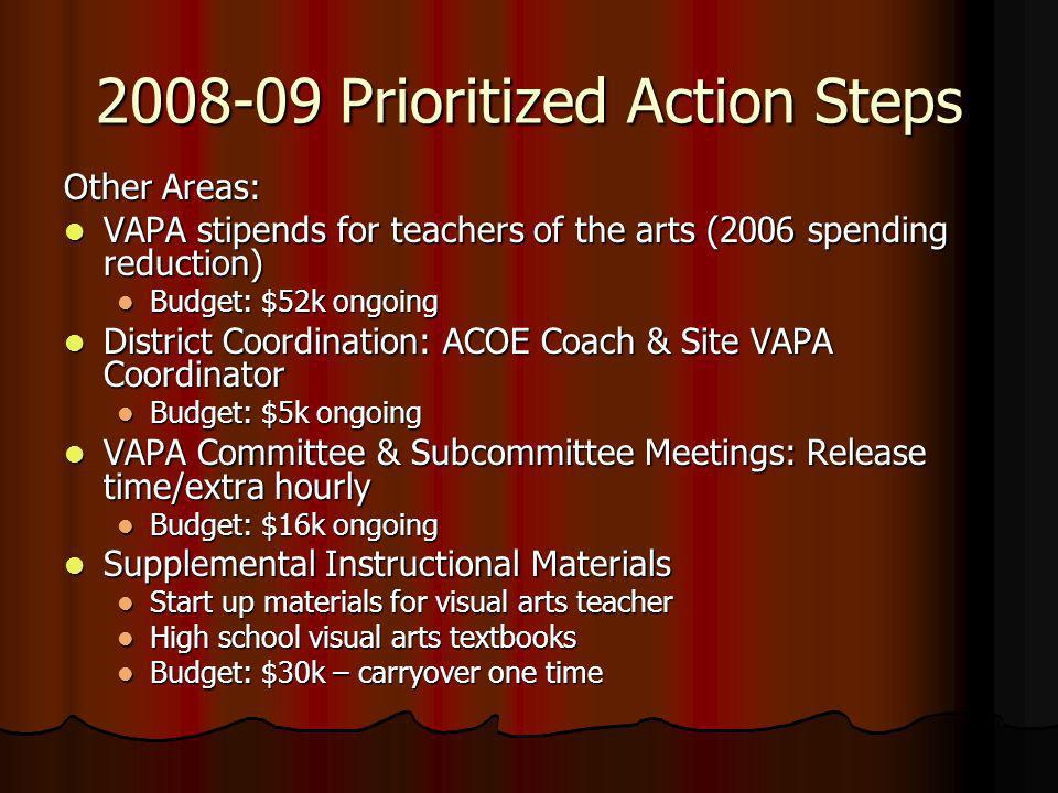 2008-09 Prioritized Action Steps Other Areas: VAPA stipends for teachers of the arts (2006 spending reduction) VAPA stipends for teachers of the arts (2006 spending reduction) Budget: $52k ongoing Budget: $52k ongoing District Coordination: ACOE Coach & Site VAPA Coordinator District Coordination: ACOE Coach & Site VAPA Coordinator Budget: $5k ongoing Budget: $5k ongoing VAPA Committee & Subcommittee Meetings: Release time/extra hourly VAPA Committee & Subcommittee Meetings: Release time/extra hourly Budget: $16k ongoing Budget: $16k ongoing Supplemental Instructional Materials Supplemental Instructional Materials Start up materials for visual arts teacher Start up materials for visual arts teacher High school visual arts textbooks High school visual arts textbooks Budget: $30k – carryover one time Budget: $30k – carryover one time