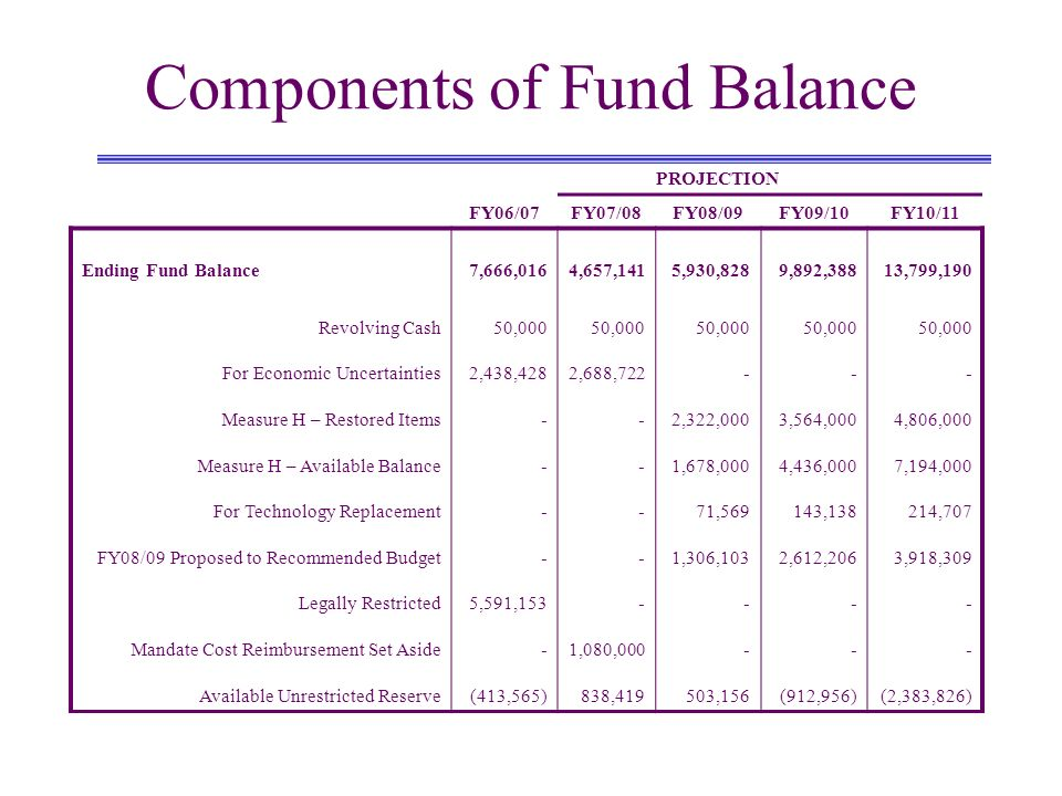Components of Fund Balance PROJECTION FY06/07FY07/08FY08/09FY09/10 FY10/11 Ending Fund Balance7,666,0164,657,1415,930,8289,892,38813,799,190 Revolving Cash For Economic Uncertainties Measure H – Restored Items Measure H – Available Balance For Technology Replacement FY08/09 Proposed to Recommended Budget Legally Restricted Mandate Cost Reimbursement Set Aside Available Unrestricted Reserve 50,000 2,438,428 - 5,591,153 - (413,565) 50,000 2,688,722 - 1,080,000 838,419 50,000 - 2,322,000 1,678,000 71,569 1,306,103 - 503,156 50,000 - 3,564,000 4,436,000 143,138 2,612,206 - (912,956) 50,000 - 4,806,000 7,194,000 214,707 3,918,309 - (2,383,826)