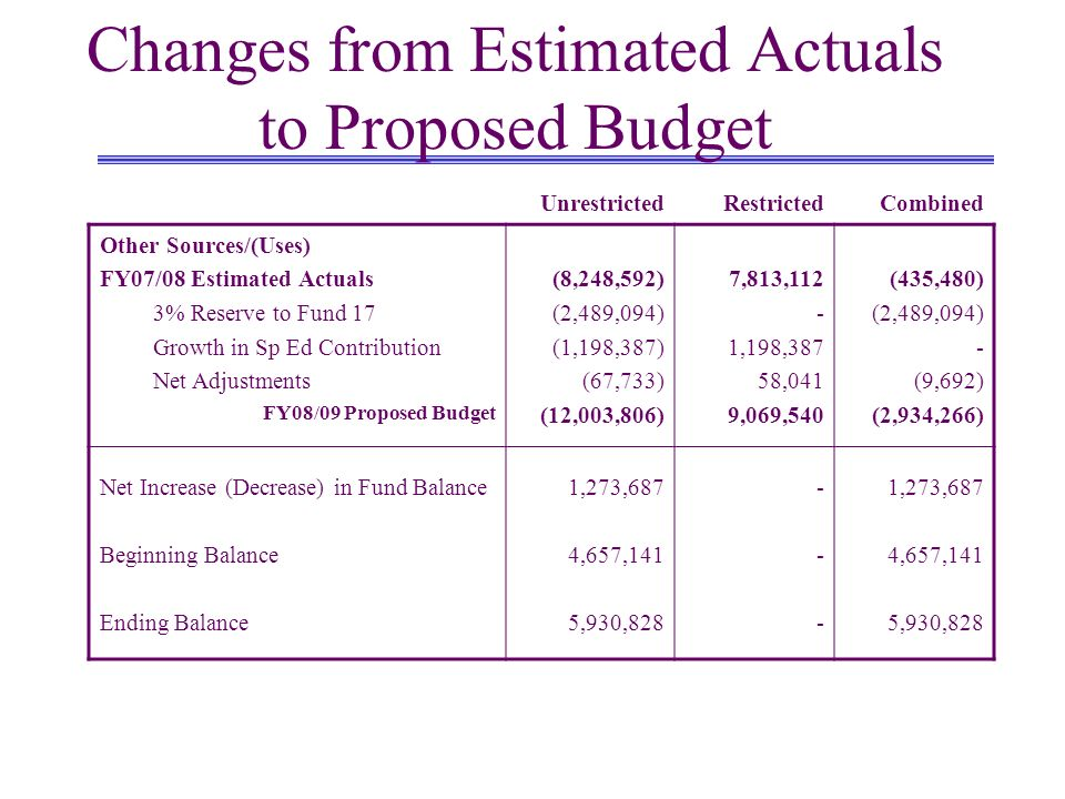 Changes from Estimated Actuals to Proposed Budget UnrestrictedRestrictedCombined Other Sources/(Uses) FY07/08 Estimated Actuals 3% Reserve to Fund 17 Growth in Sp Ed Contribution Net Adjustments FY08/09 Proposed Budget (8,248,592) (2,489,094) (1,198,387) (67,733) (12,003,806) 7,813,112 - 1,198,387 58,041 9,069,540 (435,480) (2,489,094) - (9,692) (2,934,266) Net Increase (Decrease) in Fund Balance Beginning Balance Ending Balance 1,273,687 4,657,141 5,930,828 ------ 1,273,687 4,657,141 5,930,828