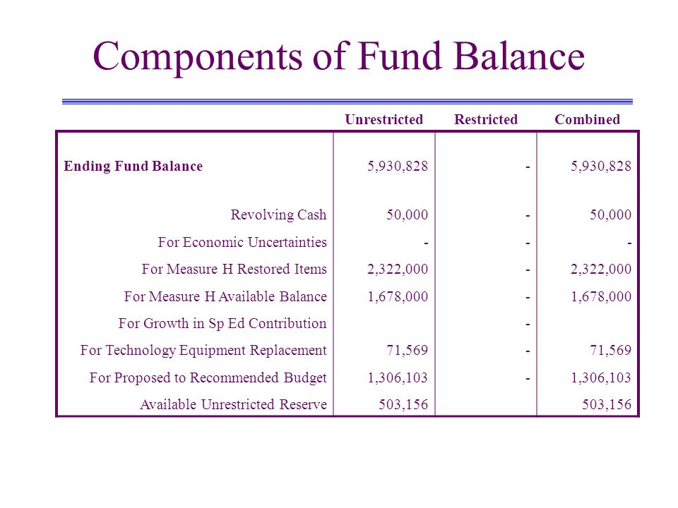 Components of Fund Balance UnrestrictedRestrictedCombined Ending Fund Balance Revolving Cash For Economic Uncertainties For Measure H Restored Items For Measure H Available Balance For Growth in Sp Ed Contribution For Technology Equipment Replacement For Proposed to Recommended Budget Available Unrestricted Reserve 5,930,828 50,000 - 2,322,000 1,678,000 71,569 1,306,103 503,156 ---------------- 5,930,828 50,000 - 2,322,000 1,678,000 71,569 1,306,103 503,156