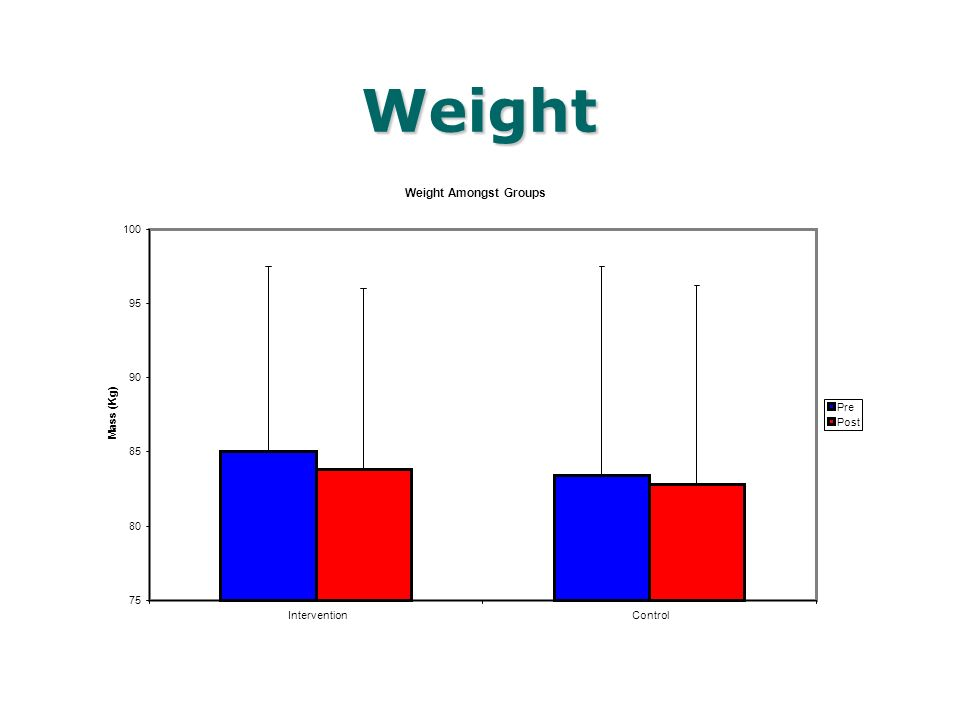 Weight Weight Amongst Groups 75 80 85 90 95 100 InterventionControl Mass (Kg) Pre Post