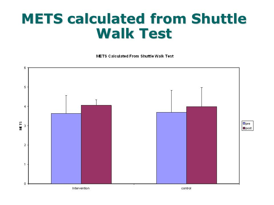 METS calculated from Shuttle Walk Test