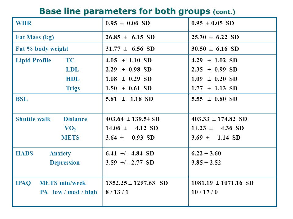 Base line parameters for both groups (cont.) WHR0.95 ± 0.06 SD0.95 ± 0.05 SD Fat Mass (kg)26.85 ± 6.15 SD25.30 ± 6.22 SD Fat % body weight31.77 ± 6.56 SD30.50 ± 6.16 SD Lipid Profile TC LDL HDL Trigs 4.05 ± 1.10 SD 2.29 ± 0.98 SD 1.08 ± 0.29 SD 1.50 ± 0.61 SD 4.29 ± 1.02 SD 2.35 ± 0.99 SD 1.09 ± 0.20 SD 1.77 ± 1.13 SD BSL5.81 ± 1.18 SD5.55 ± 0.80 SD Shuttle walk Distance VO 2 METS 403.64 ± 139.54 SD 14.06 ± 4.12 SD 3.64 ± 0.93 SD 403.33 ± 174.82 SD 14.23 ± 4.36 SD 3.69 ± 1.14 SD HADS Anxiety Depression 6.41 +/- 4.84 SD 3.59 +/- 2.77 SD 6.22 ± 3.60 3.85 ± 2.52 IPAQ METS min/week PA low / mod / high 1352.25 ± 1297.63 SD 8 / 13 / 1 1081.19 ± 1071.16 SD 10 / 17 / 0