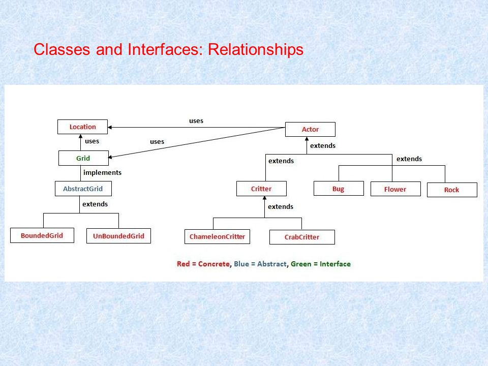 Classes and Interfaces: Relationships
