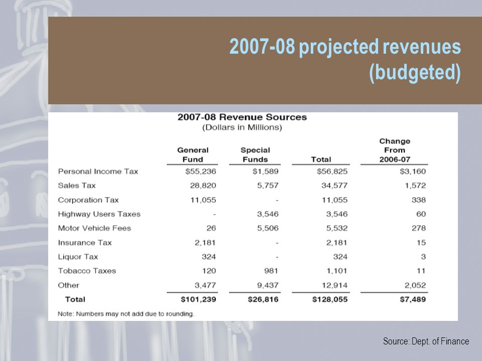 2007-08 projected revenues (budgeted) Source: Dept. of Finance