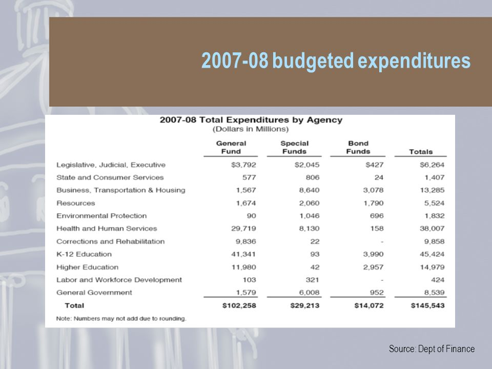 2007-08 budgeted expenditures Source: Dept of Finance