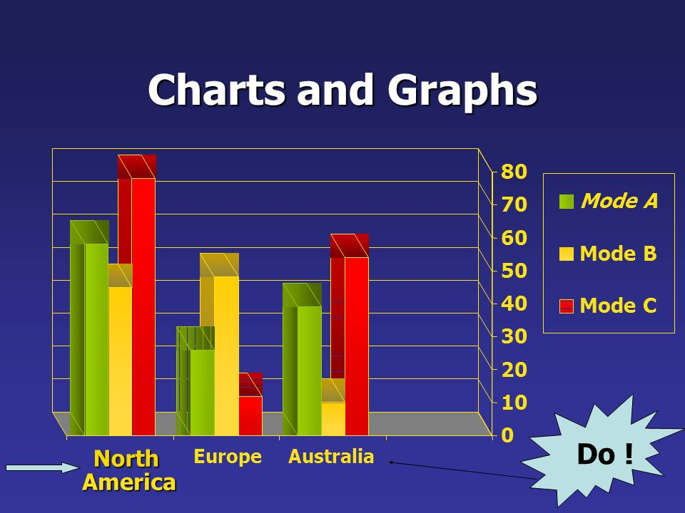 Charts and Graphs Dont