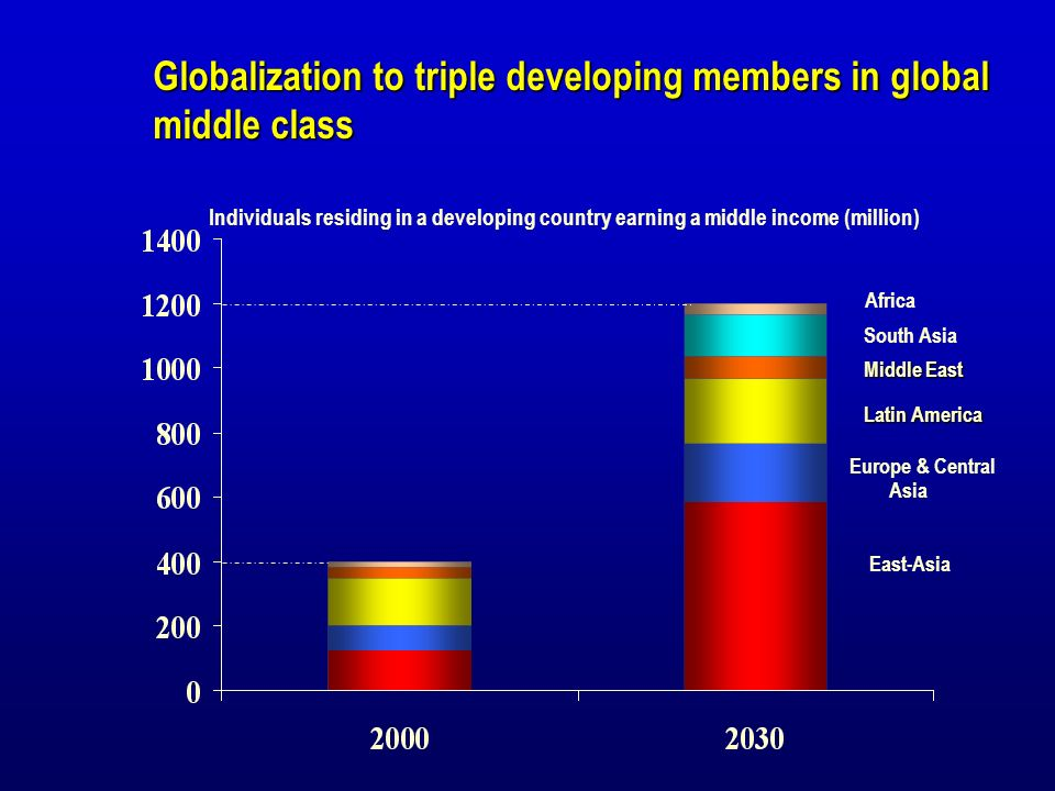 Globalization to triple developing members in global middle class South Asia Europe & Central Asia East-Asia Individuals residing in a developing country earning a middle income (million) Latin America Middle East Africa