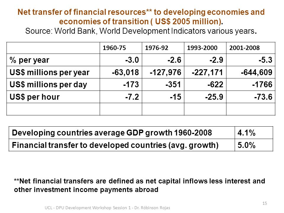 Net transfer of financial resources** to developing economies and economies of transition ( US$ 2005 million).