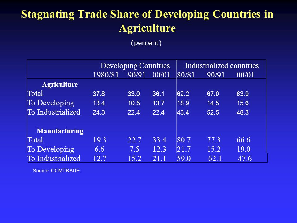 Stagnating Trade Share of Developing Countries in Agriculture (percent) 62.1 47.6 Source: COMTRADE
