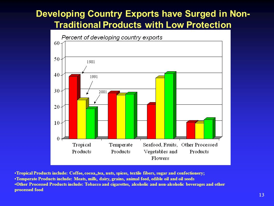 13 Developing Country Exports have Surged in Non- Traditional Products with Low Protection Tropical Products include: Coffee, cocoa,,tea, nuts, spices, textile fibers, sugar and confectionery; Temperate Products include: Meats, milk, dairy, grains, animal feed, edible oil and oil seeds Other Processed Products include: Tobacco and cigarettes, alcoholic and non-alcoholic beverages and other processed food
