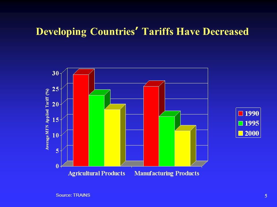 5 Developing Countries Tariffs Have Decreased Source: TRAINS