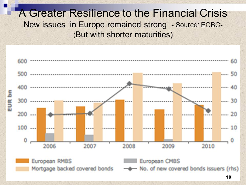 A Greater Resilience to the Financial Crisis New issues in Europe remained strong - Source: ECBC- ( But with shorter maturities) 10