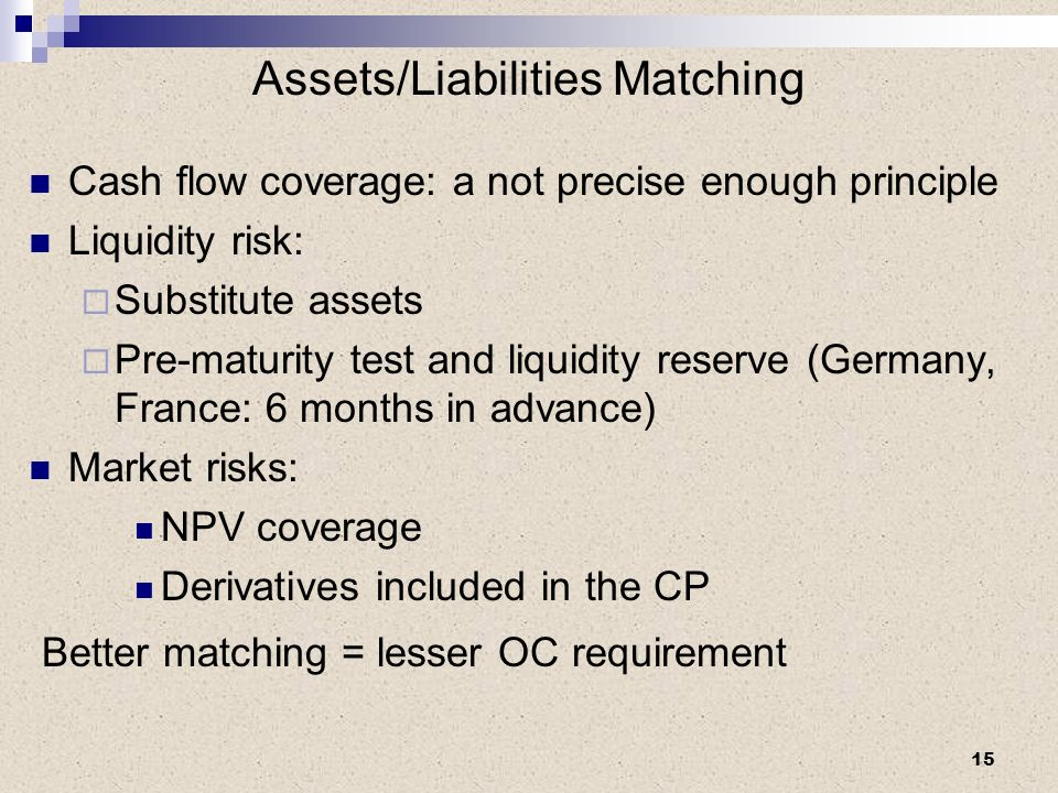 Assets/Liabilities Matching Cash flow coverage: a not precise enough principle Liquidity risk: Substitute assets Pre-maturity test and liquidity reserve (Germany, France: 6 months in advance) Market risks: NPV coverage Derivatives included in the CP Better matching = lesser OC requirement 15