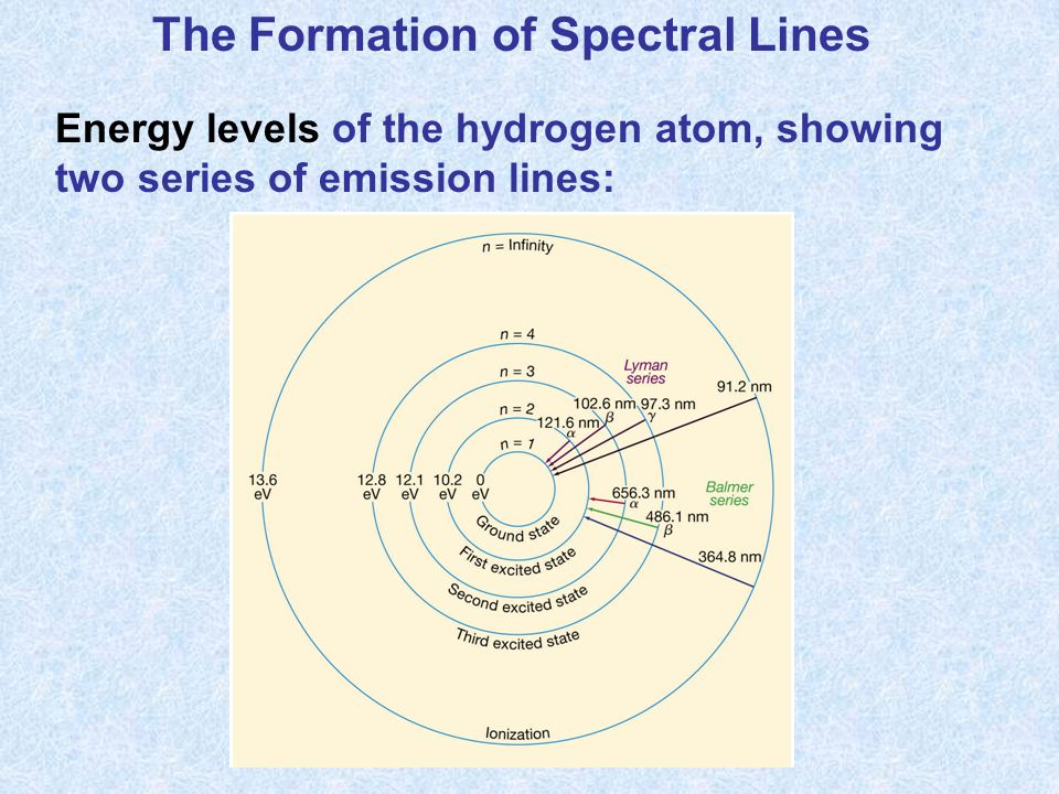 The Formation of Spectral Lines Energy levels of the hydrogen atom, showing two series of emission lines:
