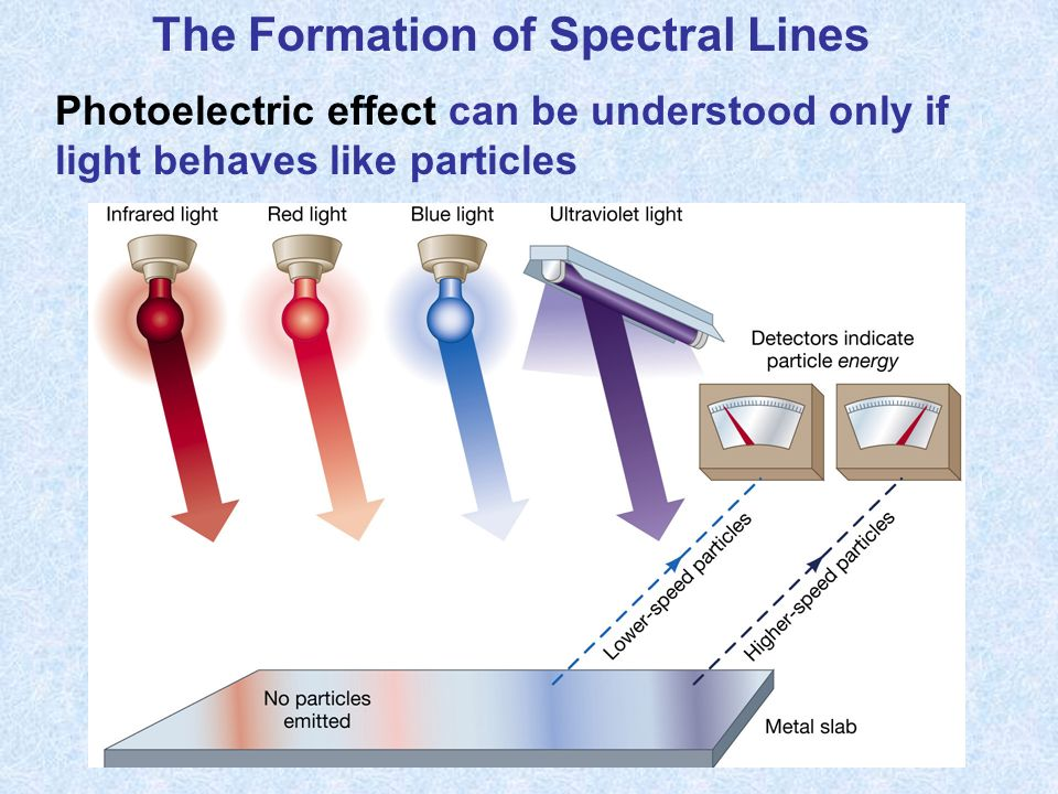 The Formation of Spectral Lines Photoelectric effect can be understood only if light behaves like particles