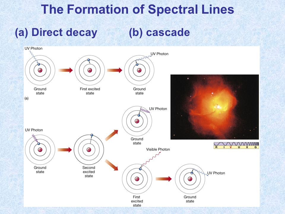 The Formation of Spectral Lines (a) Direct decay(b) cascade