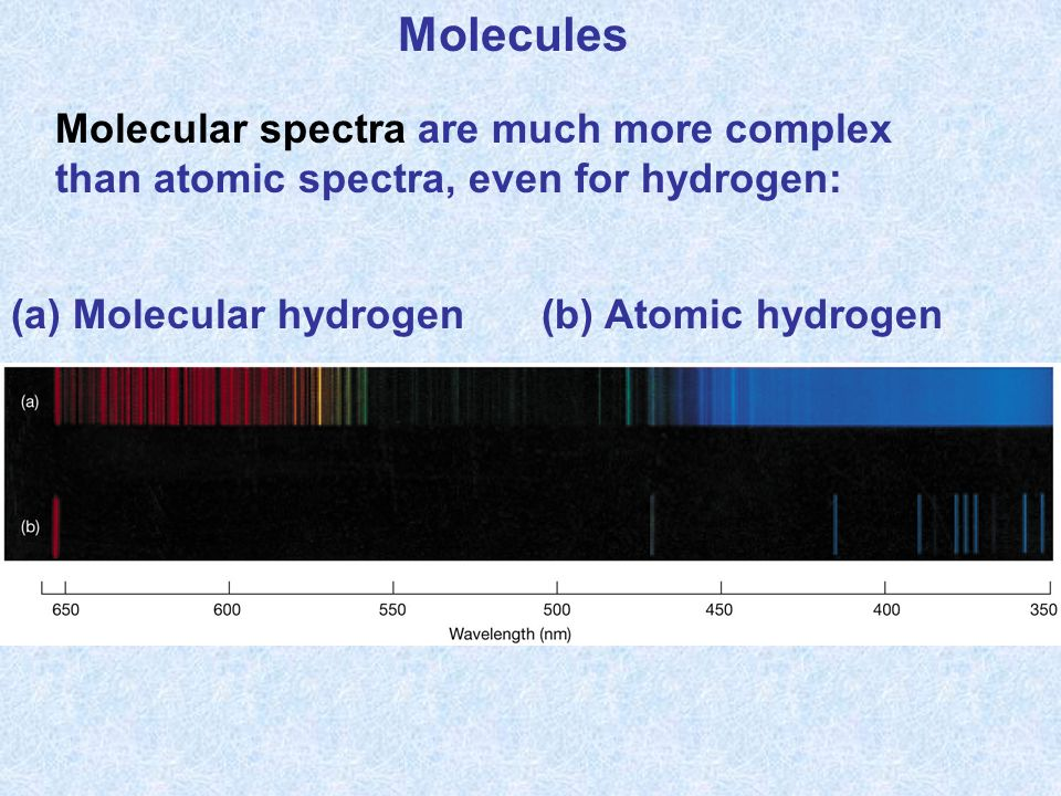 Molecules Molecular spectra are much more complex than atomic spectra, even for hydrogen: (a) Molecular hydrogen(b) Atomic hydrogen