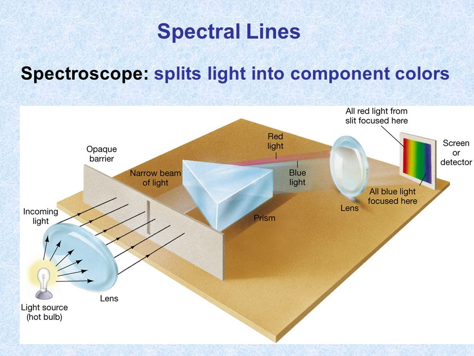 Spectral Lines Spectroscope: splits light into component colors
