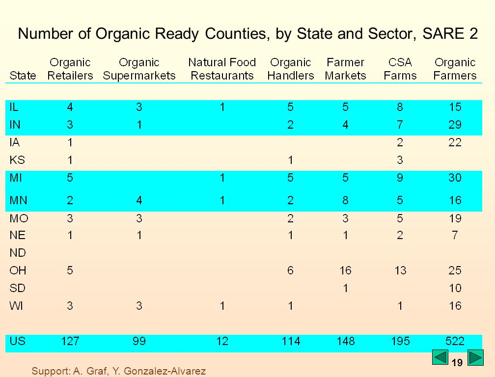 19 Number of Organic Ready Counties, by State and Sector, SARE 2 Support: A.