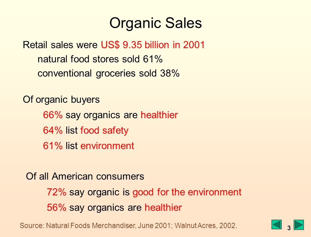 3 Organic Sales Retail sales were US$ 9.35 billion in 2001 natural food stores sold 61% conventional groceries sold 38% Of organic buyers 66% say organics are healthier 64% list food safety 61% list environment Of all American consumers 72% say organic is good for the environment 56% say organics are healthier Source: Natural Foods Merchandiser, June 2001; Walnut Acres, 2002.