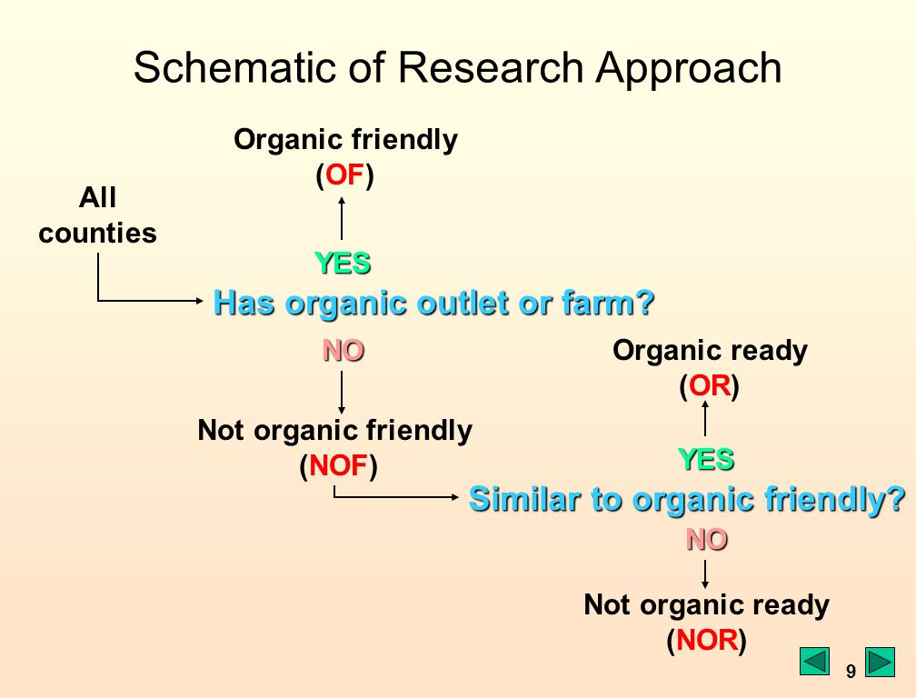 9 Schematic of Research Approach All counties Organic friendly (OF)YES Not organic friendly (NOF)NO Has organic outlet or farm.