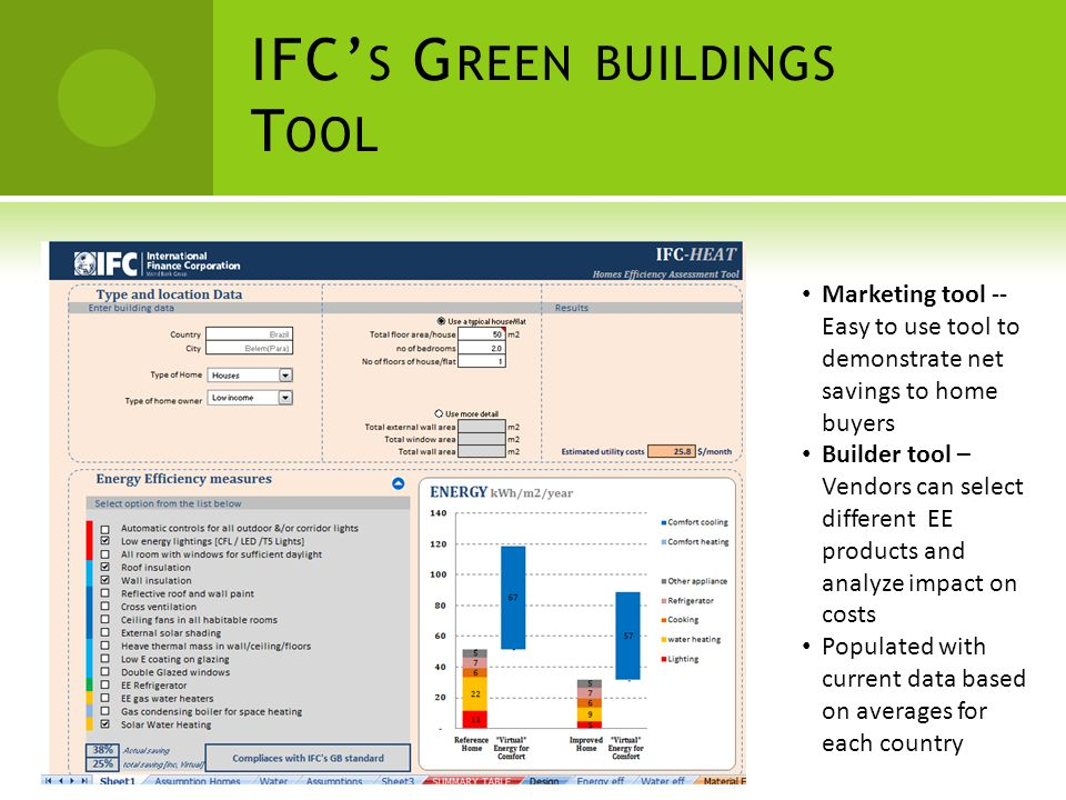 IFC S G REEN BUILDINGS T OOL Marketing tool -- Easy to use tool to demonstrate net savings to home buyers Builder tool – Vendors can select different EE products and analyze impact on costs Populated with current data based on averages for each country