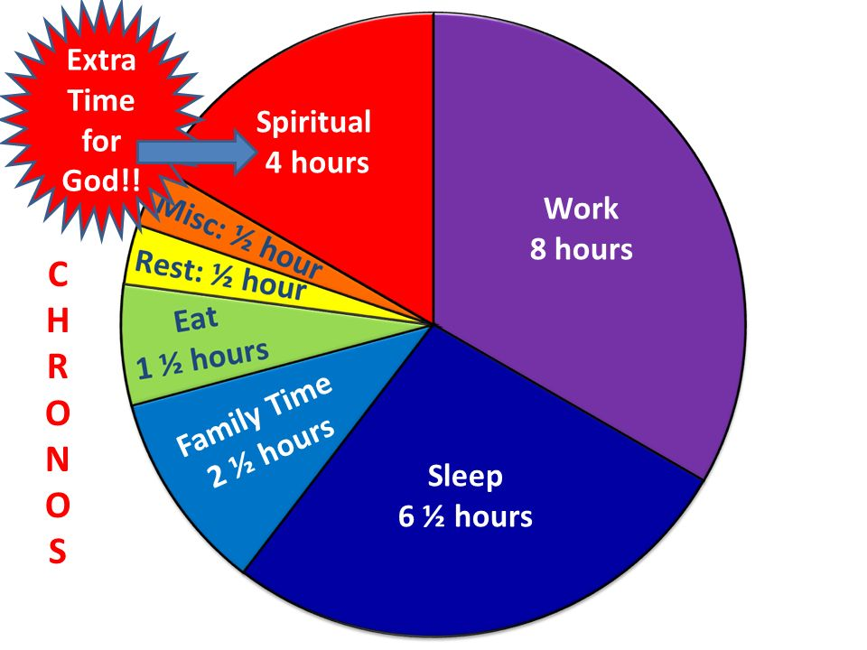 Work 8 hours Sleep 6 ½ hours Family Time 2 ½ hours Spiritual 4 hours Extra Time for God!.