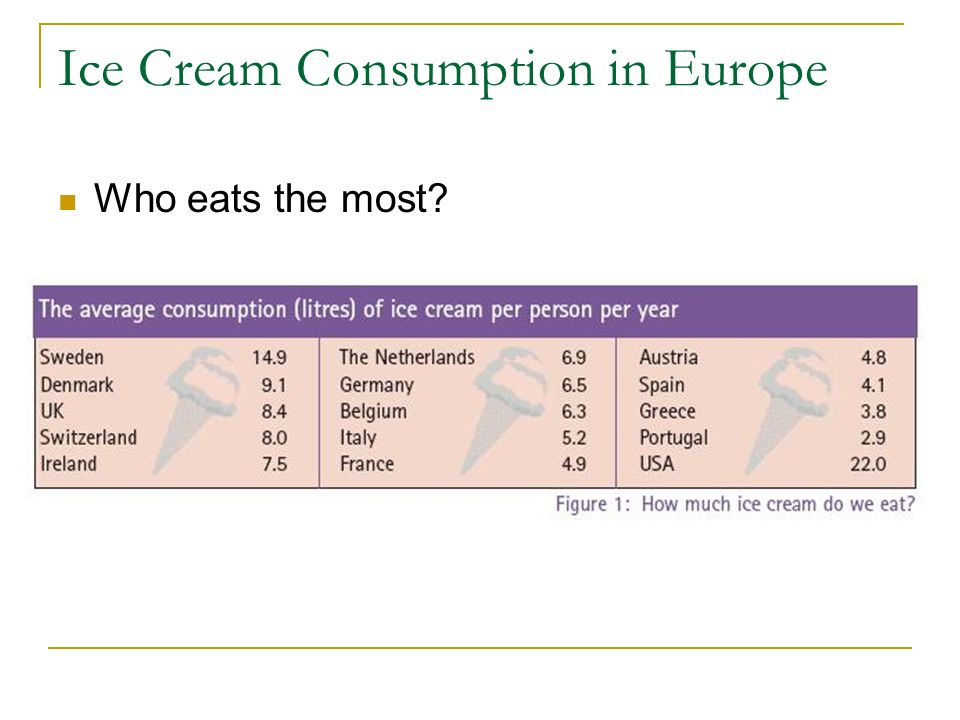 Ice Cream Consumption in Europe Who eats the most