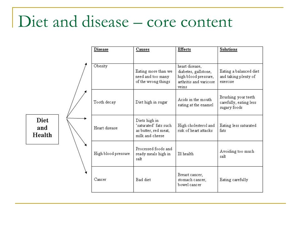 Diet and disease – core content