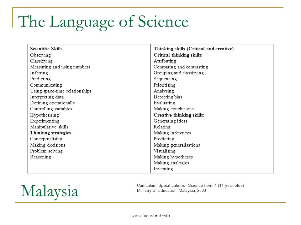 www.factworld.info The Language of Science Curriculum Specifications - Science Form 1 (11 year olds) Ministry of Education, Malaysia, 2003 Scientific Skills Observing Classifying Measuring and using numbers Inferring Predicting Communicating Using space-time relationships Interpreting data Defining operationally Controlling variables Hypothesising Experimenting Manipulative skills Thinking strategies Conceptualising Making decisions Problem solving Reasoning Thinking skills (Critical and creative) Critical thinking skills: Attributing Comparing and contrasting Grouping and classifying Sequencing Prioritising Analysing Detecting bias Evaluating Making conclusions Creative thinking skills: Generating ideas Relating Making inferences Predicting Making generalisations Visualising Making hypotheses Making analogies Inventing Malaysia