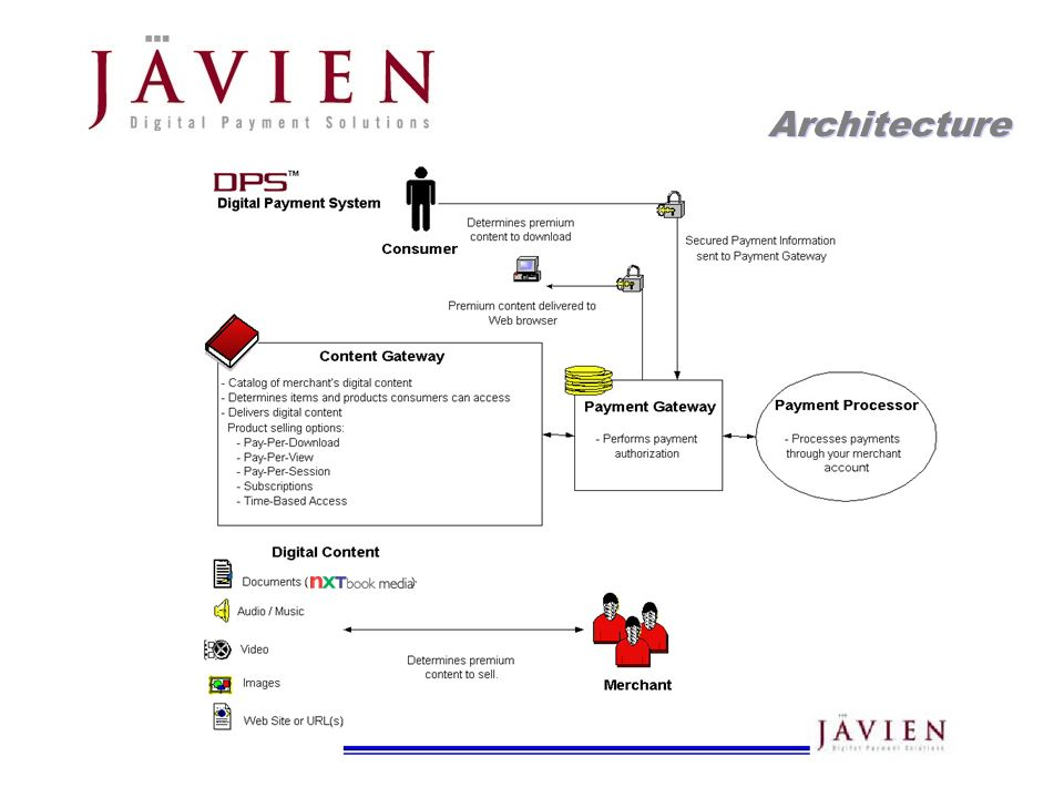 APR 2004 Commerce Solutions for Content Providers 13 Architecture
