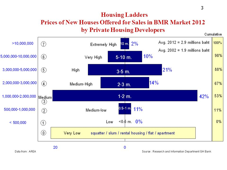 Housing Ladders Prices of New Houses Offered for Sales in BMR Market 2012 by Private Housing Developers 3