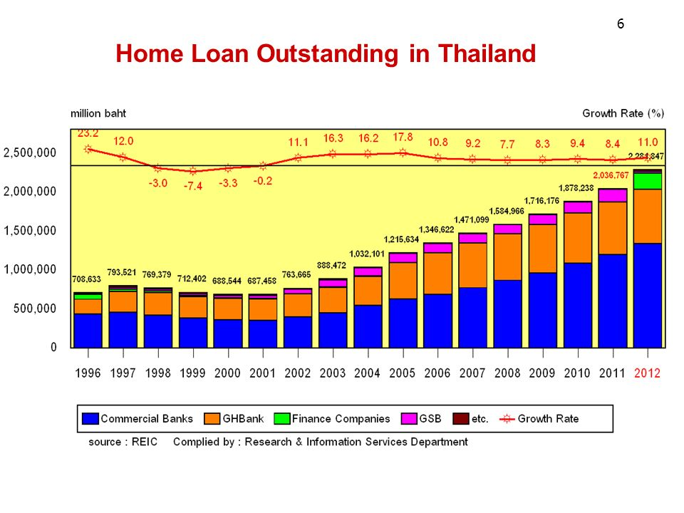 Home Loan Outstanding in Thailand 6