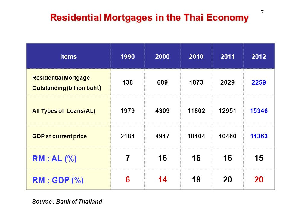 Residential Mortgages in the Thai Economy Items19902000201020112012 Residential Mortgage Outstanding (billion baht) 138689187320292259 All Types of Loans(AL) 19794309118021295115346 GDP at current price 21844917101041046011363 RM : AL (%) 716 15 RM : GDP (%) 6141820 Source : Bank of Thailand 7