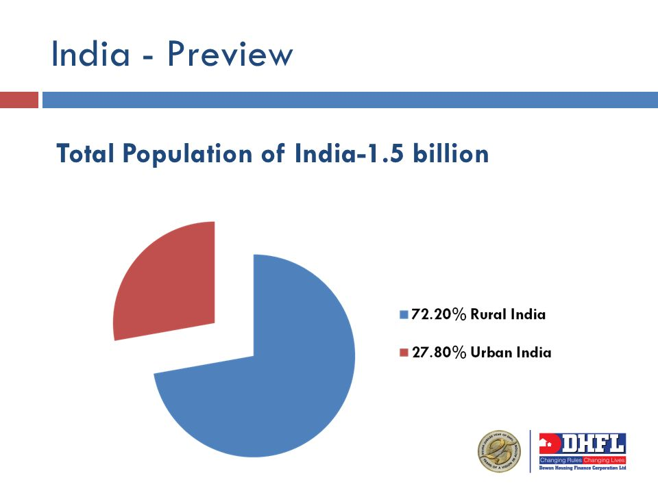 India - Preview Total Population of India-1.5 billion