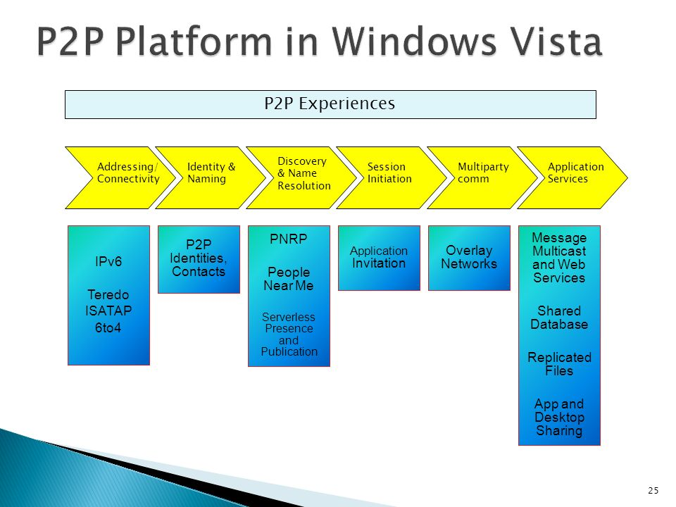 P2P Experiences IPv6 Teredo ISATAP 6to4 P2P Identities, Contacts PNRP People Near Me Serverless Presence and Publication Application Invitation Overlay Networks Message Multicast and Web Services Shared Database Replicated Files App and Desktop Sharing Addressing/ Connectivity Identity & Naming Discovery & Name Resolution Session Initiation Multiparty comm Application Services 25