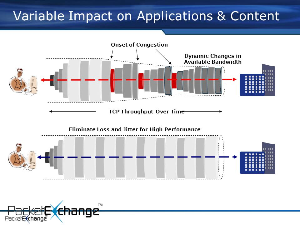 TCP Throughput Over Time Onset of Congestion Dynamic Changes in Available Bandwidth Eliminate Loss and Jitter for High Performance Variable Impact on Applications & Content