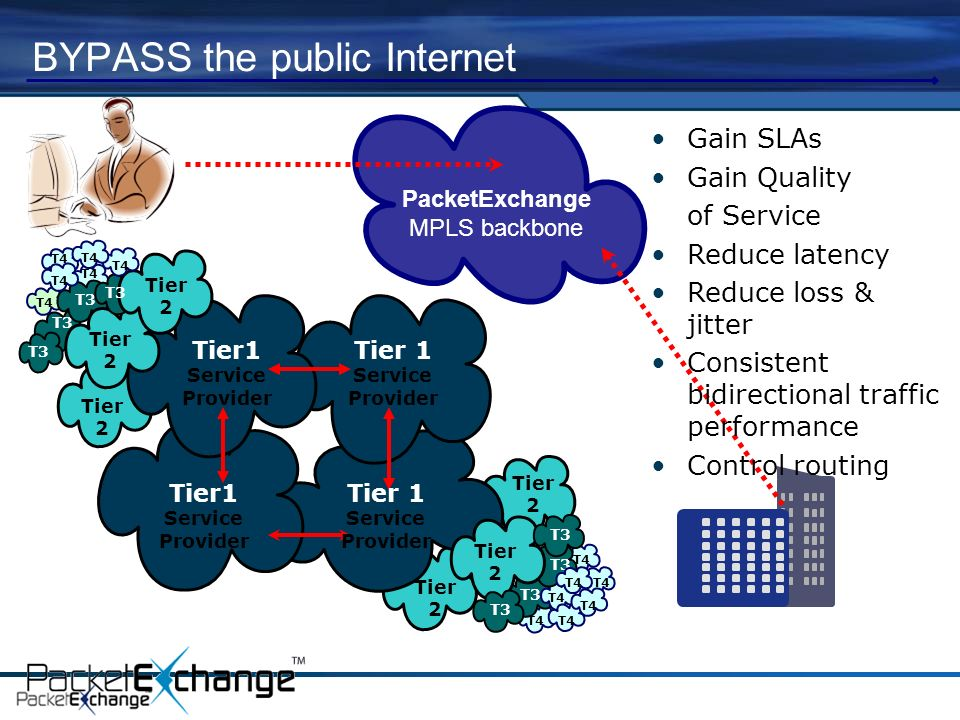 BYPASS the public Internet Tier1 Service Provider Tier 2 T3 Tier1 Service Provider Tier 1 Service Provider Tier 1 Service Provider T3 T4 T3 Tier 2 Tier 2 Gain SLAs Gain Quality of Service Reduce latency Reduce loss & jitter Consistent bidirectional traffic performance Control routing PacketExchange MPLS backbone T4