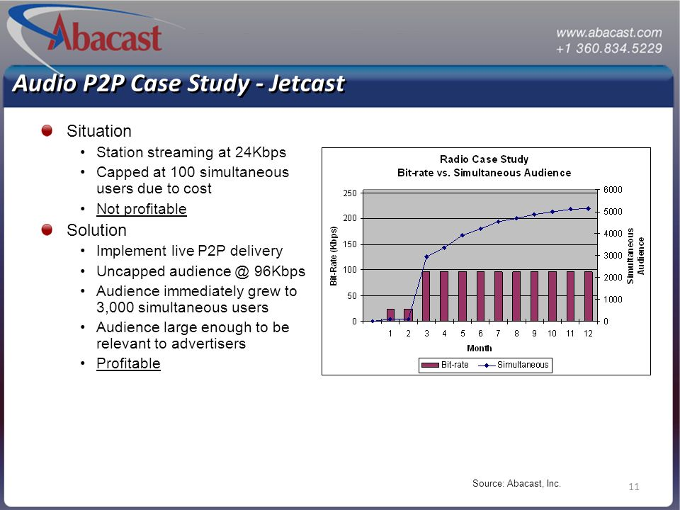 11 Audio P2P Case Study - Jetcast Situation Station streaming at 24Kbps Capped at 100 simultaneous users due to cost Not profitable Solution Implement live P2P delivery Uncapped audience @ 96Kbps Audience immediately grew to 3,000 simultaneous users Audience large enough to be relevant to advertisers Profitable Source: Abacast, Inc.