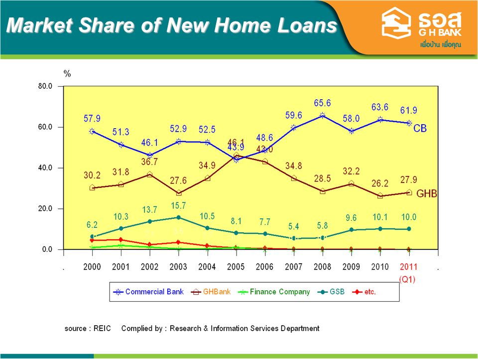 10 Market Share of New Home Loans