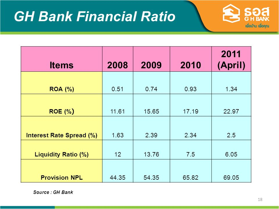 18 GH Bank Financial Ratio Source : GH Bank Items200820092010 2011 (April) ROA (%)0.510.740.931.34 ROE (%)11.6115.6517.1922.97 Interest Rate Spread (%)1.632.392.342.5 Liquidity Ratio (%)1213.767.56.05 Provision NPL44.3554.3565.8269.05