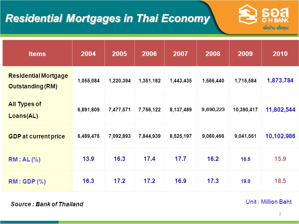 2 Residential Mortgages in Thai Economy Items2004200520062007200820092010 Residential Mortgage Outstanding (RM) 1,055,0841,220,3941,351,1821,443,4351,566,4401,715,584 1,873,784 All Types of Loans(AL) 6,891,8097,477,5717,756,1228,137,489 9,690,223 10,390,417 11,802,544 GDP at current price 6,489,4767,092,8937,844,9398,525,1979,080,4669,041,551 10,102,986 RM : AL (%) 13.916.317.417.716.2 16.5 15.9 RM : GDP (%) 16.317.2 16.917.3 19.0 18.5 Source : Bank of Thailand Unit : Million Baht