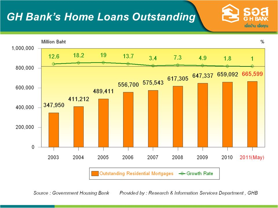 22 GH Banks Home Loans Outstanding