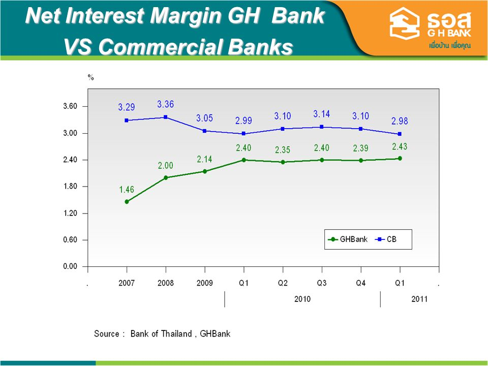 23 Net Interest Margin GH Bank VS Commercial Banks