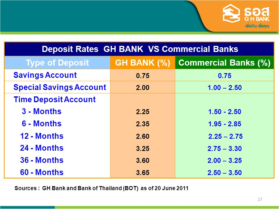 27 Deposit Rates GH BANK VS Commercial Banks Type of Deposit GH BANK (%)Commercial Banks (%) Savings Account 0.75 Special Savings Account 2.00 1.00 – 2.50 Time Deposit Account 3 - Months 2.251.50 - 2.50 6 - Months 2.351.95 - 2.85 12 - Months 2.60 2.25 – 2.75 24 - Months 3.25 2.75 – 3.30 36 - Months 3.60 2.00 – 3.25 60 - Months 3.65 2.50 – 3.50 Sources : GH Bank and Bank of Thailand (BOT) as of 20 June 2011